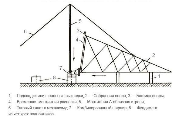 Схема установки опоры ЛЭП с