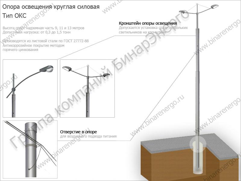 Промышленные LED светильники IP65 в России
