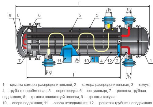 Устройство кожухотрубчатого теплообменника типа ту Пластинчатый разборный теплообменник SWEP GL-265N Миасс
